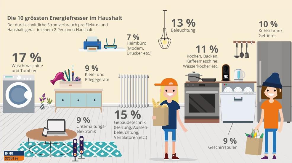 Quelle: immoscout24.ch/de/c/d/immobilien-magazin/energie-strom-und-wasser-sparen?a=1878